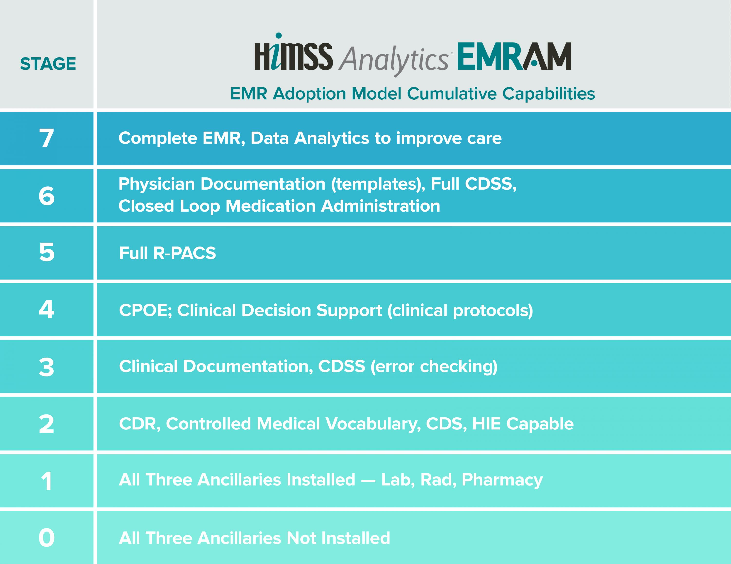 The HIMSS Analytics Electronic Medical Adoption Model is an eight-stage  model that measures the adoption and implementation of electronic health  records.