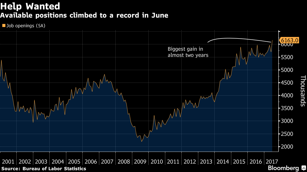 u s job openings surge to record in sign of robust labor demand