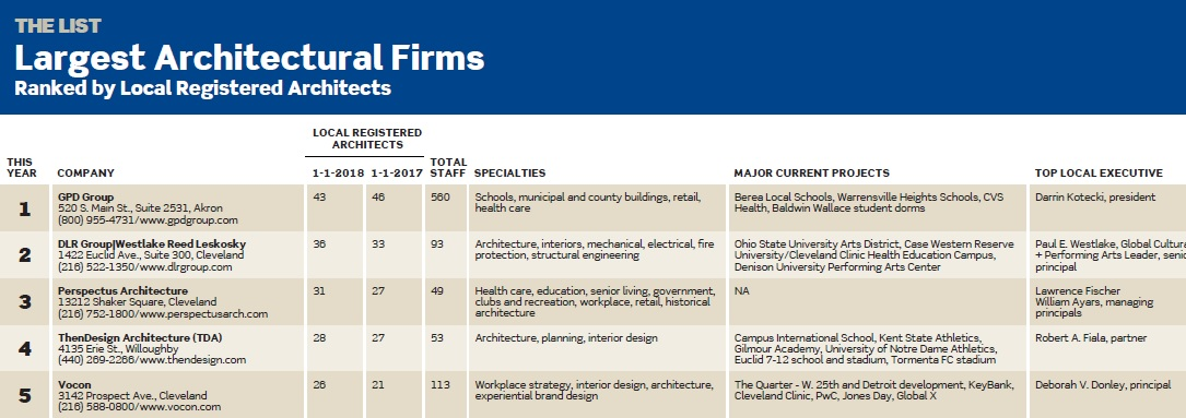 largest architectural firms list packed with m a deals